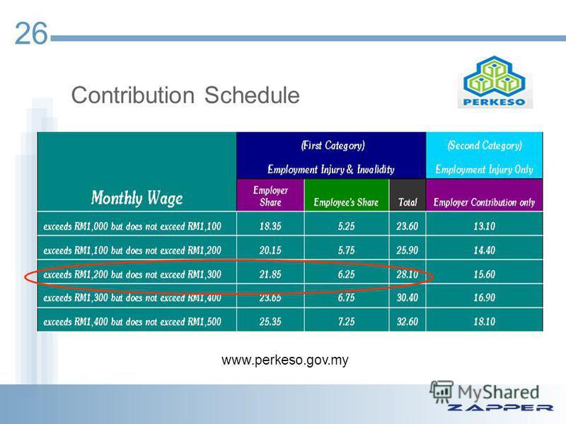 Contribution Schedule www.perkeso.gov.my 26