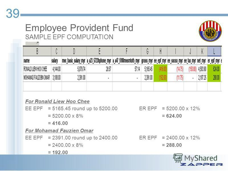 39 Employee Provident Fund SAMPLE EPF COMPUTATION For Ronald Liew Hoo Chee EE EPF= 5165.45 round up to 5200.00ER EPF = 5200.00 x 12% = 5200.00 x 8%= 624.00 = 416.00 For Mohamad Fauzien Omar EE EPF= 2391.00 round up to 2400.00ER EPF= 2400.00 x 12% = 2