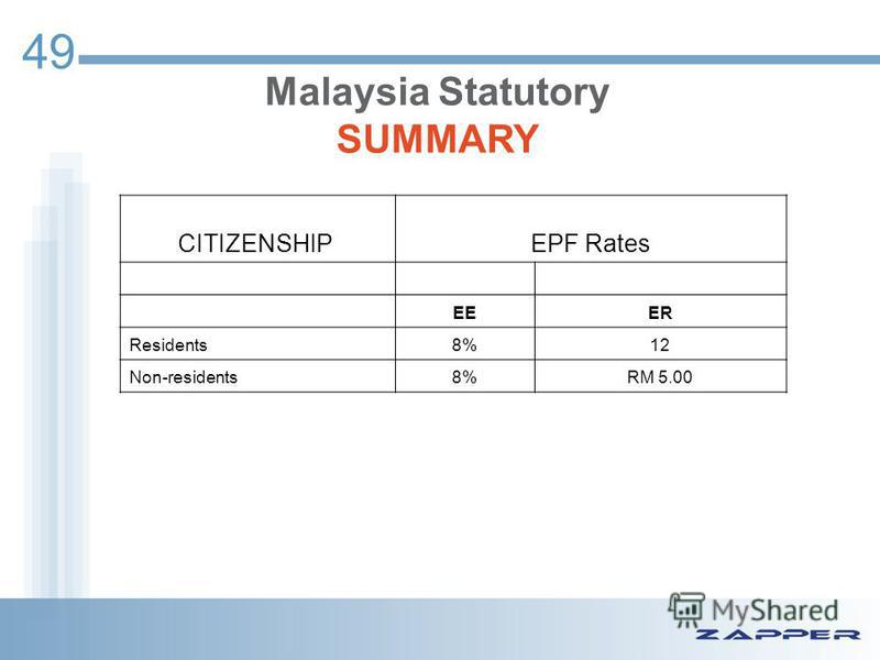 49 CITIZENSHIP EPF Rates EEER Residents8%12 Non-residents8%RM 5.00 Malaysia Statutory SUMMARY