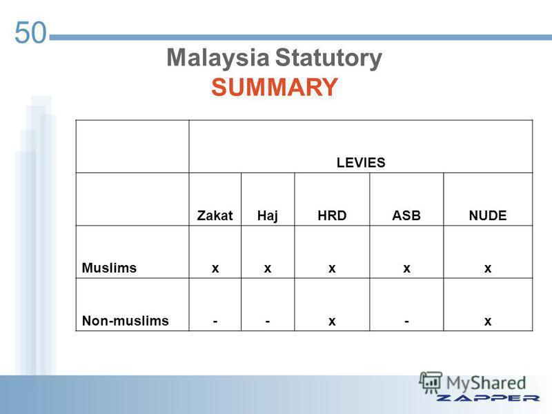 50 LEVIES ZakatHajHRDASBNUDE Muslimsxxxxx Non-muslims--x-x Malaysia Statutory SUMMARY