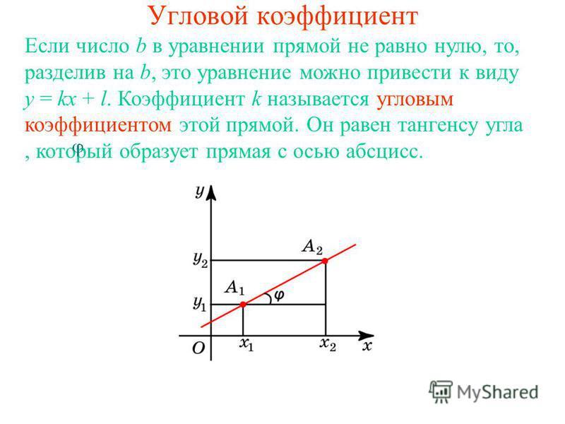 Угловой коэффициент Если число b в уравнении прямой не равно нулю, то, разделив на b, это уравнение можно привести к виду y = kx + l. Коэффициент k называется угловым коэффициентом этой прямой. Он равен тангенсу угла, который образует прямая с осью а