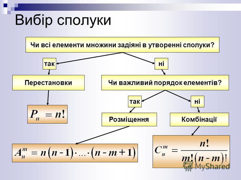 Вибір сполуки Чи всі елементи множини задіяні в утворенні сполуки? ні ПерестановкиЧи важливий порядок елементів? такні РозміщенняКомбінації так