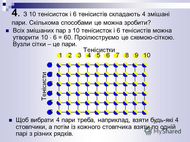 4. З 10 тенісисток і 6 тенісистів складають 4 змішані пари. Скількома способами це можна зробити? Всіх змішаних пар з 10 тенісисток і 6 тенісистів можна утворити 10 6 = 60. Проілюструємо це схемою-сіткою. Вузли сітки – це пари. Щоб вибрати 4 пари тре