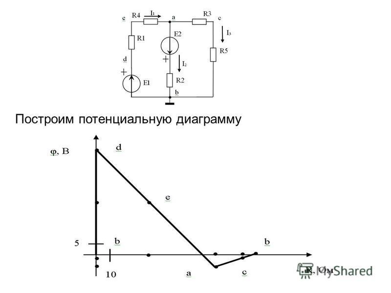 Построим потенциальную диаграмму