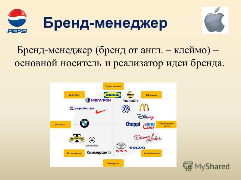Бренд-менеджер Бренд-менеджер (бренд от англ. – клеймо) – основной носитель и реализатор идеи бренда.