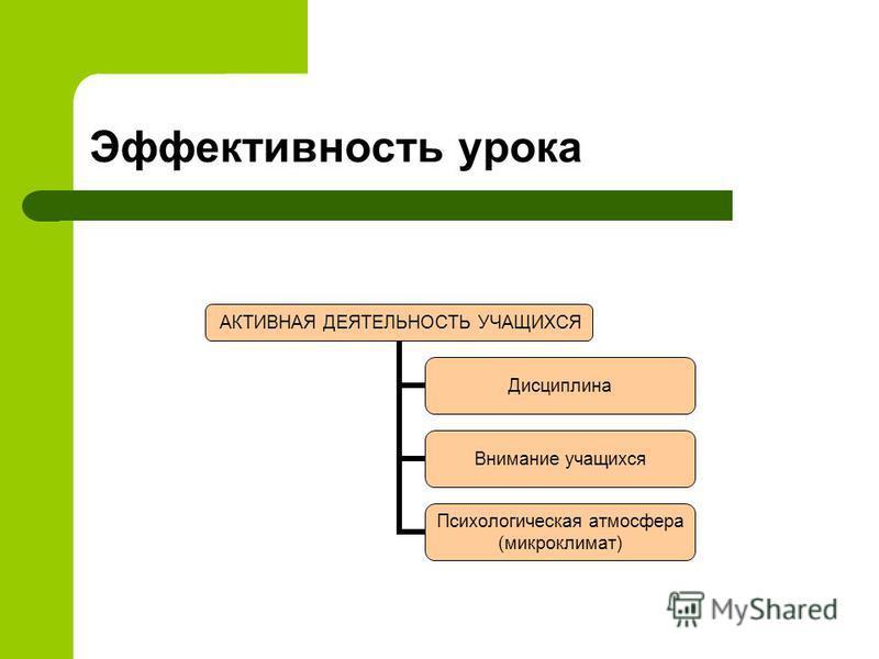 Эффективность урока АКТИВНАЯ ДЕЯТЕЛЬНОСТЬ УЧАЩИХСЯ Дисциплина Внимание учащихся Психологическая атмосфера (микроклимат)