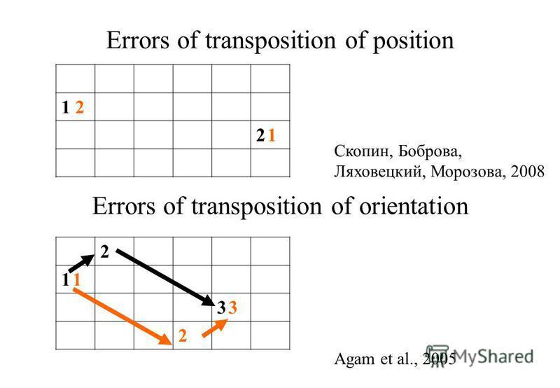 Errors of transposition of position Скопин, Боброва, Ляховецкий, Морозова, 2008 Errors of transposition of orientation Agam et al., 2005 1 2 2 12 1 2 1 11 1 3 33 3 2