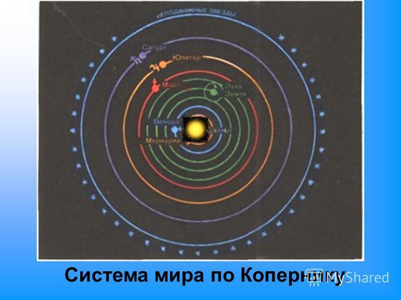 Система мира по Копернику.