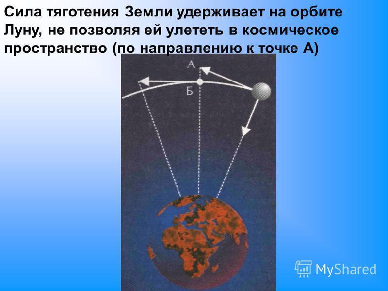 Сила тяготения Земли удерживает на орбите Луну, не позволяя ей улететь в космическое пространство (по направлению к точке А)
