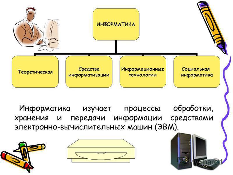 ИНФОРМАТИКА Теоретическая Средства информатизации Информационные технологии Социальная информатика Информатика изучает процессы обработки, хранения и передачи информации средствами электронно-вычислительных машин (ЭВМ).