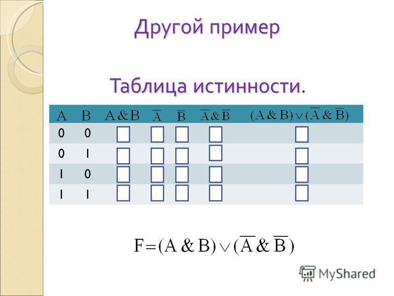 Другой пример Таблица истинности Таблица истинности. 000111I 0101000 1000100 1110001