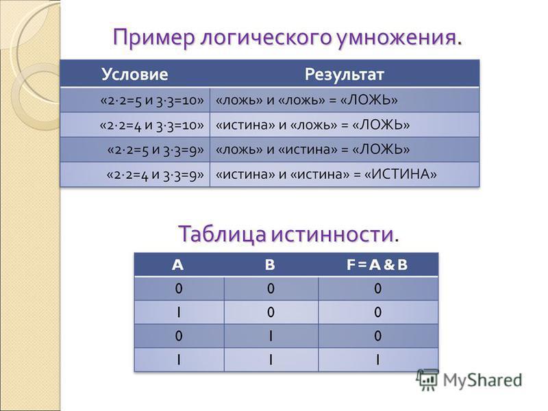 Пример логического умножения. Таблица истинности Таблица истинности.