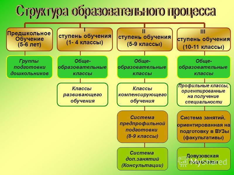 Предшкольное Обучение (5-6 лет) I ступень обучения (1- 4 классы) III ступень обучения (10-11 классы) II ступень обучения (5-9 классы) Обще- образовательные классы Профильные классы, ориентированные на получение специальности Система занятий, ориентир