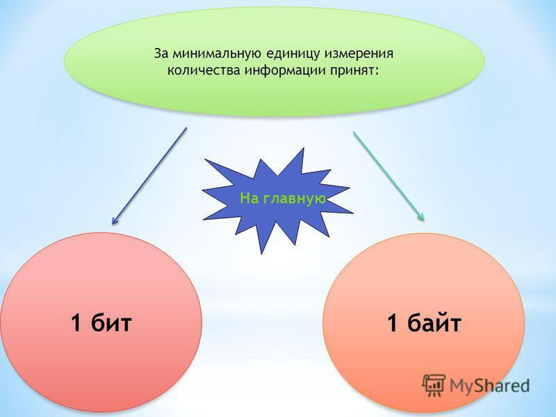 За минимальную единицу измерения количества информации принят: 1 байт 1 бит На главную