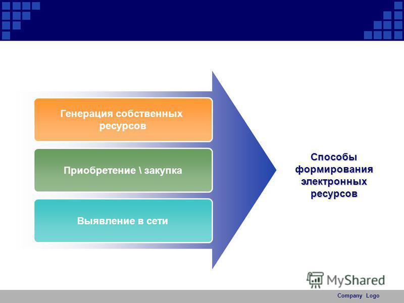 Company Logo Генерация собственных ресурсов Приобретение \ закупка Выявление в сети Способы формирования электронных ресурсов