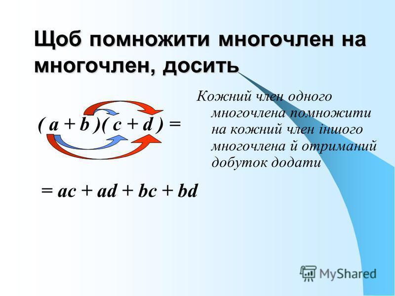 Щоб помножити многочлен на многочлен, досить ( а + b )( с + d ) = = ac + ad + bc + bd Кожний член одного многочлена помножити на кожний член іншого многочлена й отриманий добуток додати