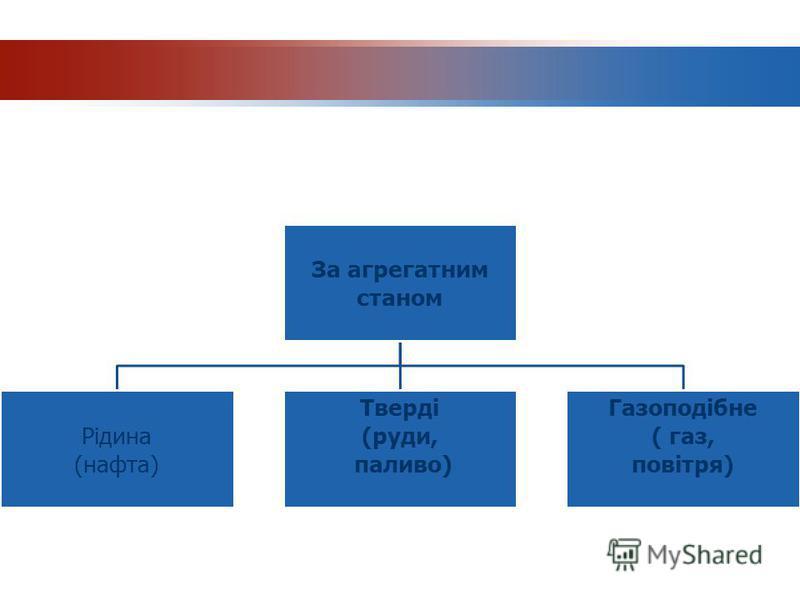 За агрегатним станом Рідина (нафта) Тверді (руди, паливо) Газоподібне ( газ, повітря)