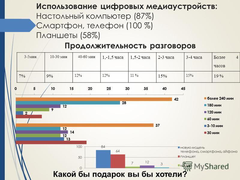 Использование цифровых медиа устройств: Настольный компьютер (87%) Смартфон, телефон (100 %) Планшеты (58%) 3-5 мин.10-30 мин 40-60 мин 1,-1,5 часа 1,5-2 часа 2-3 часа 3-4 часа Более 4 часов 7%9% 12% 11 % 15% 19 % Продолжительность разговоров Какой б