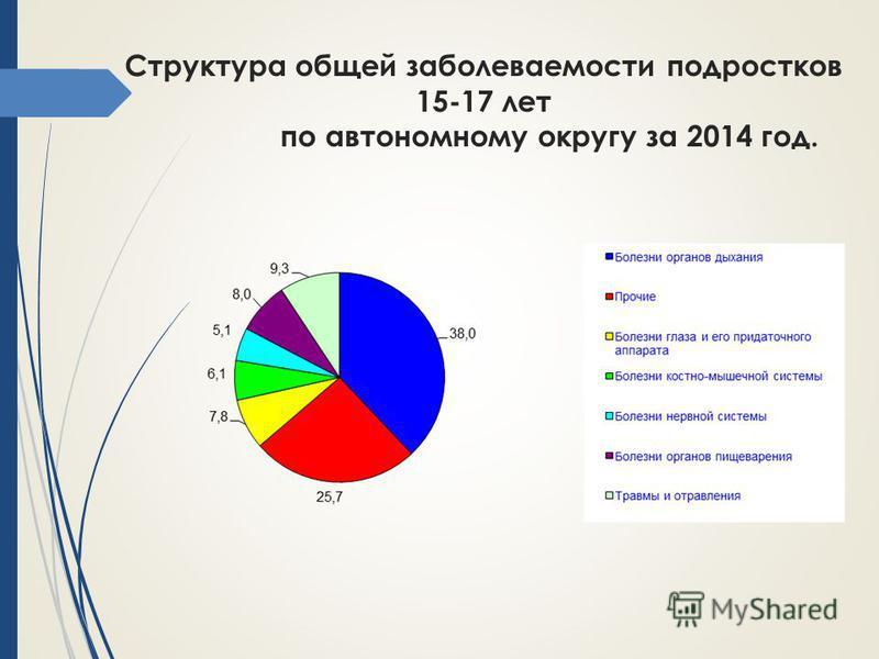 Структура общей заболеваемости подростков 15-17 лет по автономному округу за 2014 год.