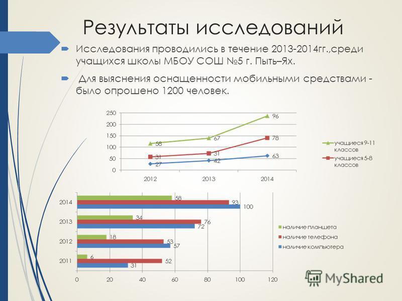 Результаты исследований Исследования проводились в течение 2013-2014 гг.,среди учащихся школы МБОУ СОШ 5 г. Пыть–Ях. Для выяснения оснащенности мобильными средствами - было опрошено 1200 человек.