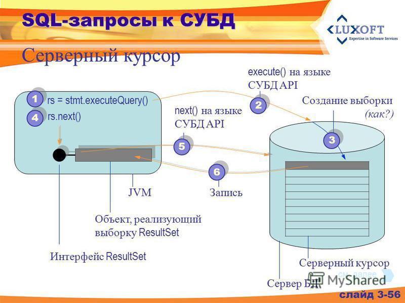 слайд 3-56 Серверный курсор Интерфейс ResultSet Объект, реализующий выборку ResultSet rs.next() JVM Сервер БД next() на языке СУБД API Запись Серверный курсор 4 4 5 5 6 6 1 1 rs = stmt.executeQuery() execute() на языке СУБД API 2 2 Создание выборки (