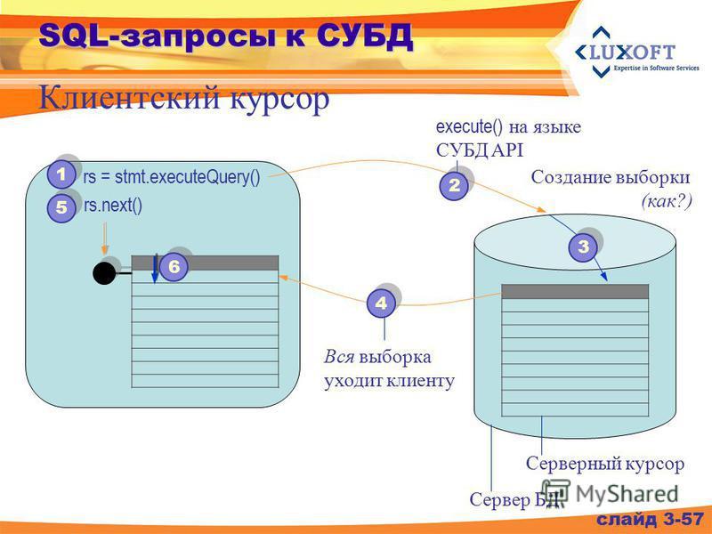 слайд 3-57 Клиентский курсор rs.next() Сервер БД Серверный курсор 5 5 1 1 rs = stmt.executeQuery() execute() на языке СУБД API 2 2 Создание выборки (как?) 3 3 4 4 Вся выборка уходит клиенту 6 6
