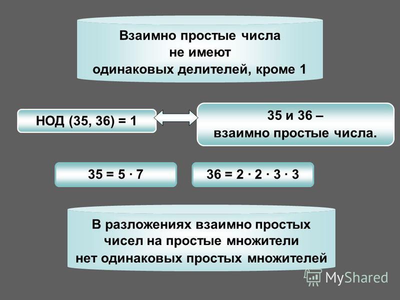 35 и 36 – взаимно простые числа. НОД (35, 36) = 1 35 = 5 · 736 = 2 · 2 · 3 · 3 В разложениях взаимно простых чисел на простые множители нет одинаковых простых множителей Взаимно простые числа не имеют одинаковых делителей, кроме 1