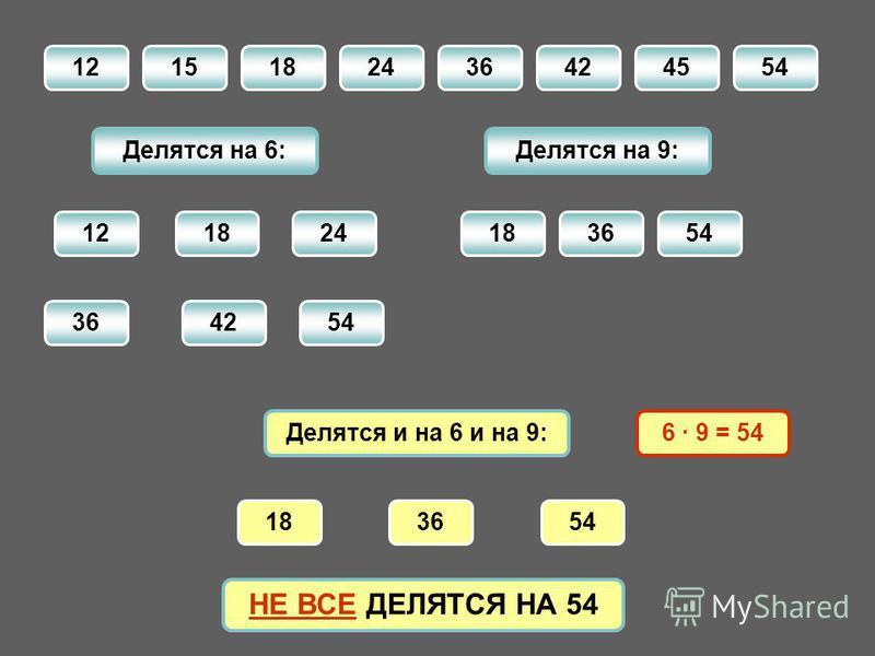 12 Делятся на 6:Делятся на 9: 15182436424554 Делятся и на 6 и на 9: 183654 НЕ ВСЕ ДЕЛЯТСЯ НА 54 121824 364254 183654 6 · 9 = 54