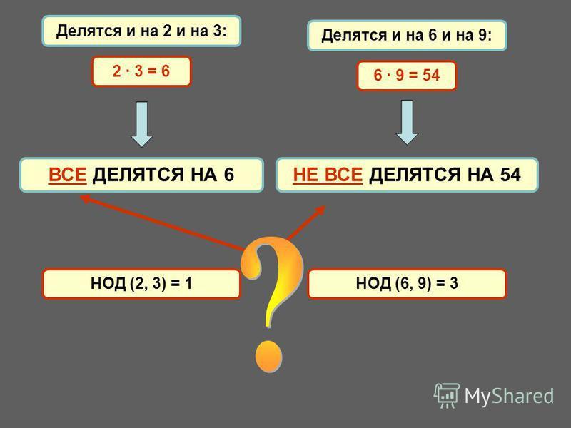 Делятся и на 6 и на 9: Делятся и на 2 и на 3: ВСЕ ДЕЛЯТСЯ НА 6НЕ ВСЕ ДЕЛЯТСЯ НА 54 2 · 3 = 6 6 · 9 = 54 НОД (2, 3) = 1 НОД (6, 9) = 3