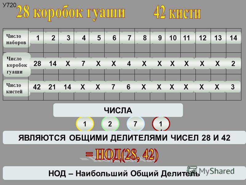 У720. Число наборов Число кистей 1234567891011121314 1271414 ЯВЛЯЮТСЯ ОБЩИМИ ДЕЛИТЕЛЯМИ ЧИСЕЛ 28 И 42 ЧИСЛА Число коробок гуаши 422114ХХ76ХХХХХХ3 2814Х7ХХ4ХХХХХХ2 НОД – Наибольший Общий Делитель