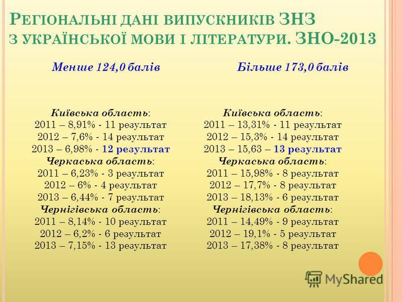 Р ЕГІОНАЛЬНІ ДАНІ ВИПУСКНИКІВ ЗНЗ З УКРАЇНСЬКОЇ МОВИ І ЛІТЕРАТУРИ. ЗНО-2013 Київська область : 2011 – 8,91% - 11 результат 2012 – 7,6% - 14 результат 2013 – 6,98% - 12 результат Черкаська область : 2011 – 6,23% - 3 результат 2012 – 6% - 4 результат 2