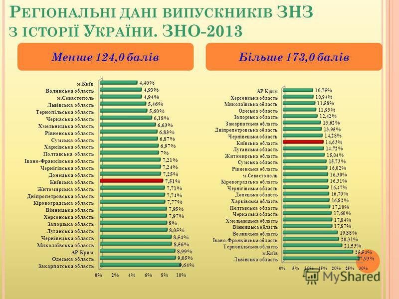 Р ЕГІОНАЛЬНІ ДАНІ ВИПУСКНИКІВ ЗНЗ З ІСТОРІЇ У КРАЇНИ. ЗНО-2013 Менше 124,0 балівБільше 173,0 балів