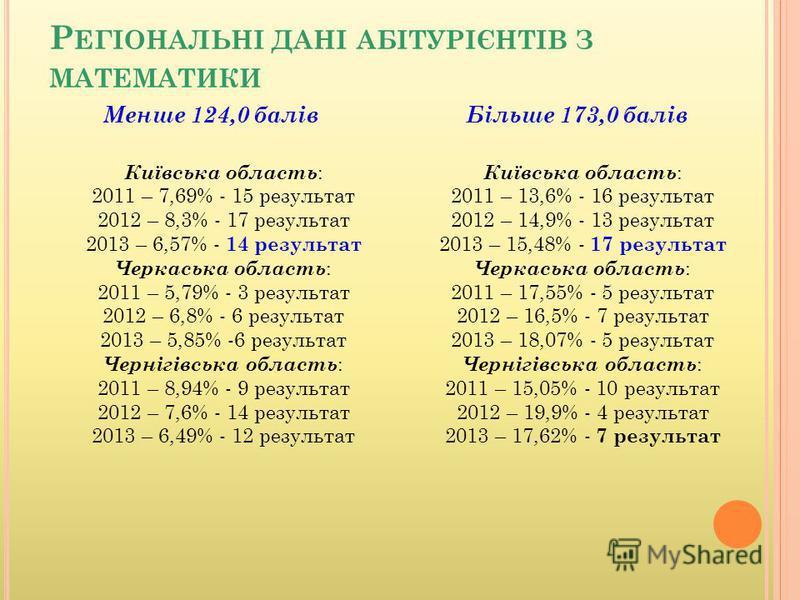 Р ЕГІОНАЛЬНІ ДАНІ АБІТУРІЄНТІВ З МАТЕМАТИКИ Київська область : 2011 – 7,69% - 15 результат 2012 – 8,3% - 17 результат 2013 – 6,57% - 14 результат Черкаська область : 2011 – 5,79% - 3 результат 2012 – 6,8% - 6 результат 2013 – 5,85% -6 результат Черні