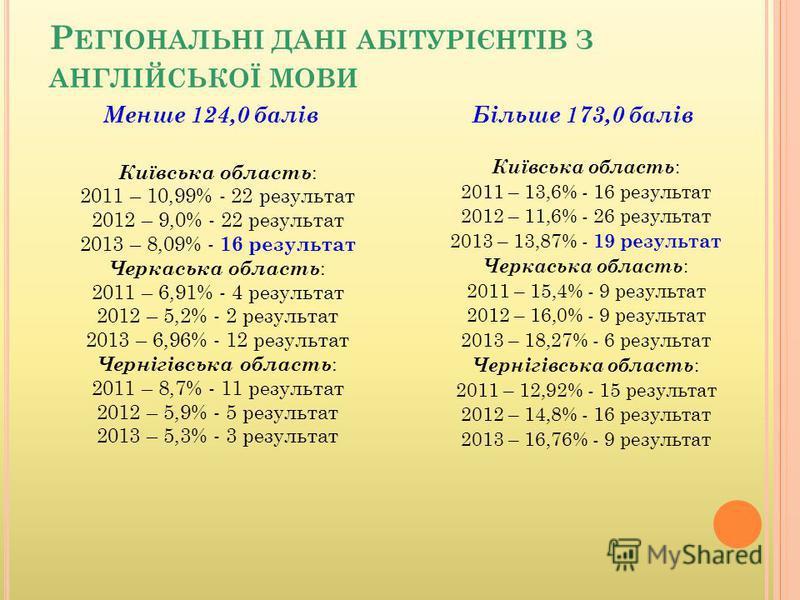 Р ЕГІОНАЛЬНІ ДАНІ АБІТУРІЄНТІВ З АНГЛІЙСЬКОЇ МОВИ Київська область : 2011 – 10,99% - 22 результат 2012 – 9,0% - 22 результат 2013 – 8,09% - 16 результат Черкаська область : 2011 – 6,91% - 4 результат 2012 – 5,2% - 2 результат 2013 – 6,96% - 12 резуль