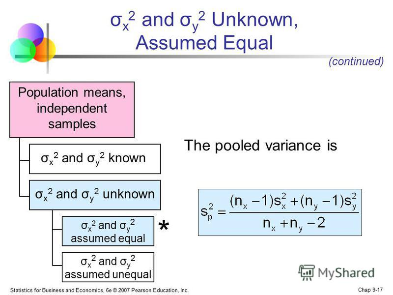 Statistics for Business and Economics, 6e © 2007 Pearson Education, Inc. Chap 9-17 Population means, independent samples The pooled variance is (continued) * σ x 2 and σ y 2 assumed equal σ x 2 and σ y 2 known σ x 2 and σ y 2 unknown σ x 2 and σ y 2