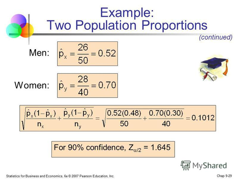 Statistics for Business and Economics, 6e © 2007 Pearson Education, Inc. Chap 9-29 Example: Two Population Proportions Men: Women: (continued) For 90% confidence, Z /2 = 1.645