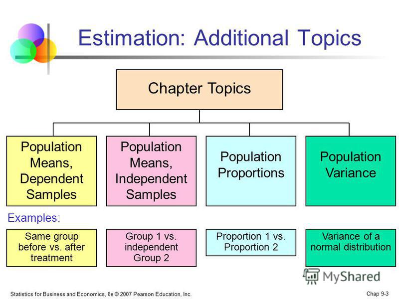 Statistics for Business and Economics, 6e © 2007 Pearson Education, Inc. Chap 9-3 Estimation: Additional Topics Chapter Topics Population Means, Independent Samples Population Means, Dependent Samples Population Variance Group 1 vs. independent Group