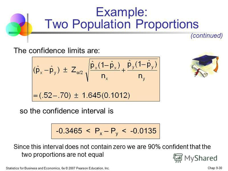 Statistics for Business and Economics, 6e © 2007 Pearson Education, Inc. Chap 9-30 Example: Two Population Proportions The confidence limits are: so the confidence interval is -0.3465 < P x – P y < -0.0135 Since this interval does not contain zero we