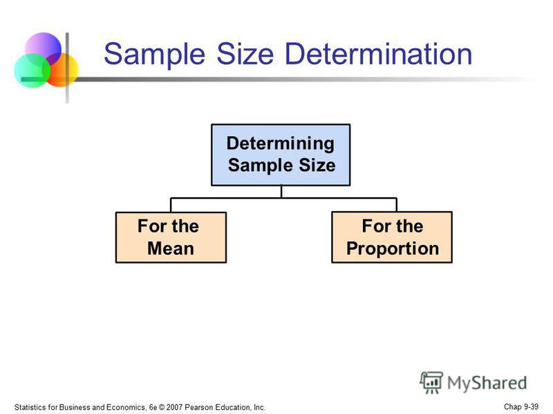Statistics for Business and Economics, 6e © 2007 Pearson Education, Inc. Chap 9-39 Sample Size Determination For the Mean Determining Sample Size For the Proportion