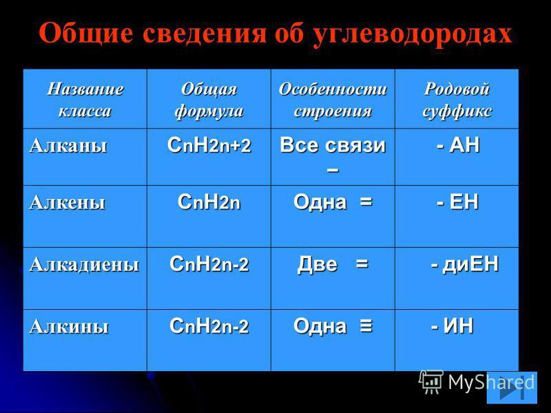Общие сведения об углеводородах Название класса Общая формула Особенности строения Родовой суффикс Алканы С n H 2n+2 Все связи Все связи - АН - АН Алкены С n H 2n Одна = - ЕН - ЕН Алкадиены С n H 2n-2 Две = - диЕН - диЕН Алкины С n H 2n-2 Одна Одна -