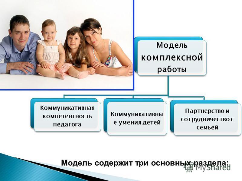Модель комплексной работы Коммуникативная компетентность педагога Коммуникативны е умения детей Партнерство и сотрудничество с семьей Модель содержит три основных раздела:
