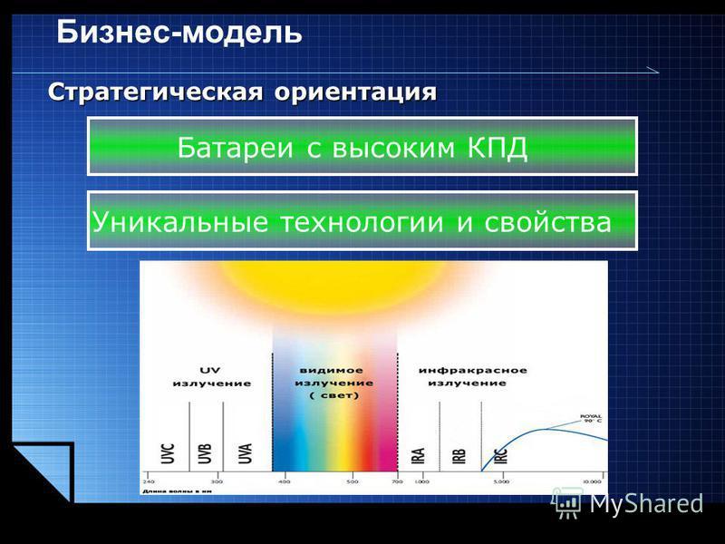 LOGO www.themegallery.com Бизнес-модель Батареи с высоким КПД Уникальные технологии и свойства Стратегическая ориентация