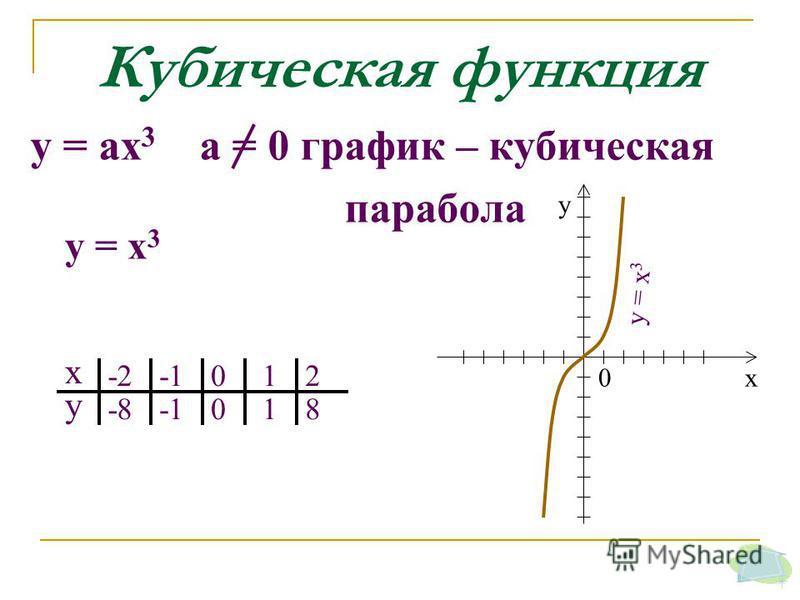 у = х 3 Кубическая функция у = ах 3 а = 0 график – кубическая парабола у = х 3 х у -2 -8 012 018 х у 0
