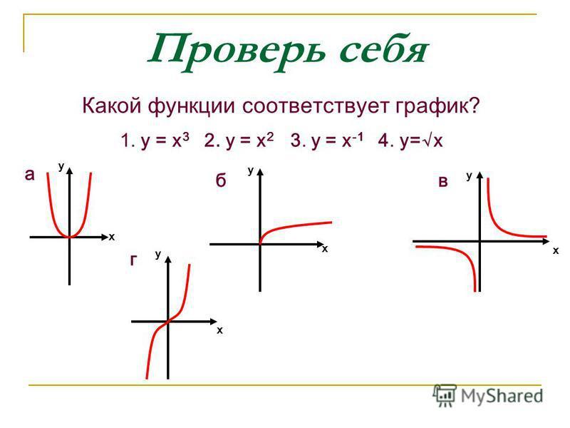 Проверь себя Какой функции соответствует график? 1. у = х 3 2. у = х 2 3. у = х -1 4. y=x а у х у х б у в х х г у