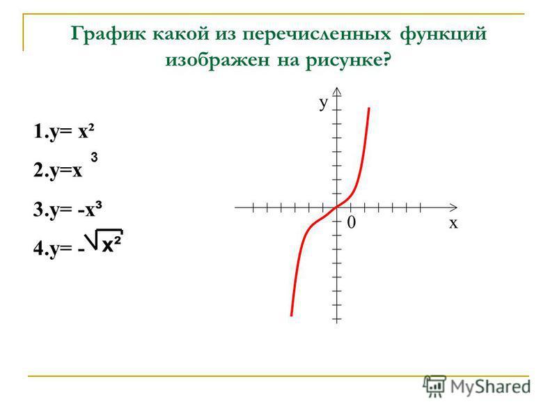 График какой из перечисленных функций изображен на рисунке? х у 0 1.у= х² 2.у=х 3.у= -х ³ 4.у= - х²х² 3