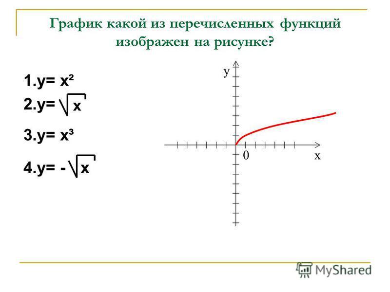 График какой из перечисленных функций изображен на рисунке? 1.у= х² 2.у= х 3.у= х³ 4.у= -х х у 0