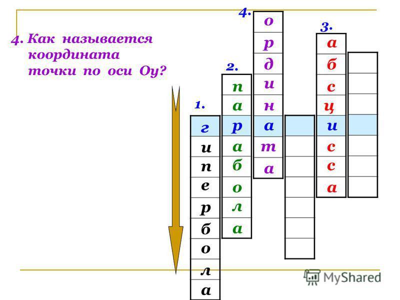 1. 2. 3. 4. икар г и е п а л о б р 4. Как называется координата точки по оси Оу? п а б а л о а б а с ц с а с р о н и д а т