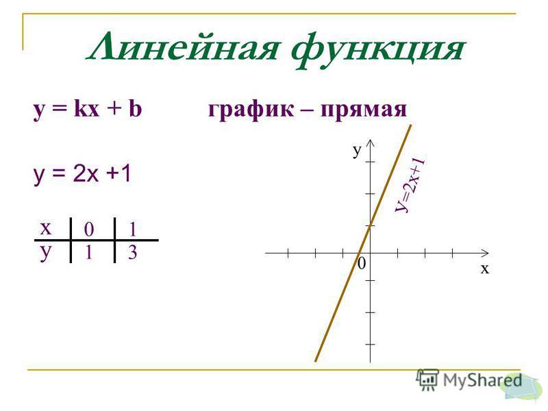 Линейная функция у = kх + b график – прямая х у 0 1 1 3 0 х у У=2 х+1 у = 2 х +1