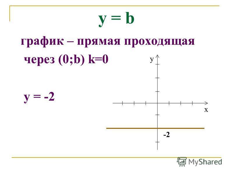 график – прямая проходящая через (0;b) k=0 у = -2 х у -2 у = b