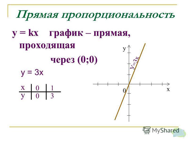 Прямая пропорциональность у = kх график – прямая, проходящая через (0;0) х у 0 0 1 3 х у 0 У=3 х у = 3 х
